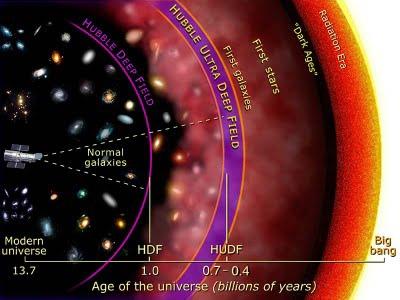 哈伯距離與可觀測、無法觀測的宇宙