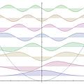 諧振子以駐波形式被束縛示意圖