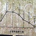 浸水營古道高度變化圖