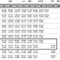 近年韓國職棒觀眾人數統計
