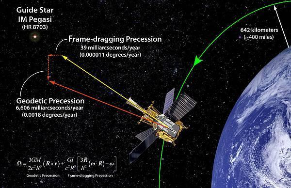 Gravity Probe B任務實驗示意圖