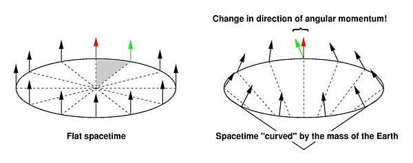 時空彎曲中角動量方向發生改變
