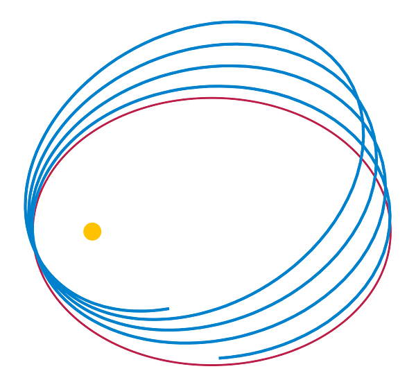 行星軌道近似橢圓的進動軌跡