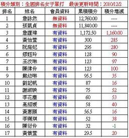 女子全國排行榜-2.jpg