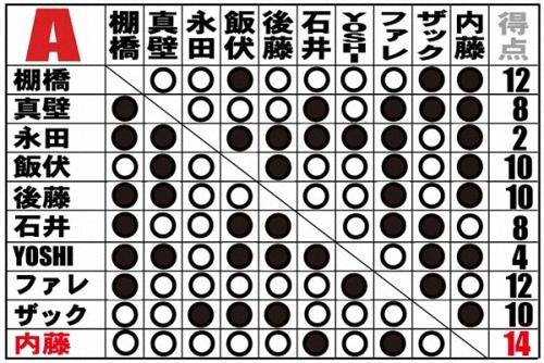 A組點數表.jpg