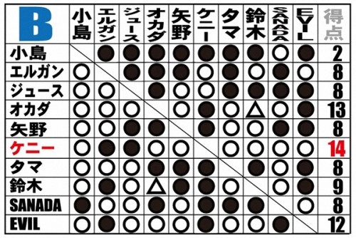 B組點數表.jpg