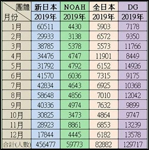 2019年日摔票房統計.jpg