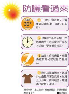 夏日防曬必備名詞解釋:什麼是UVC、UVB、UVA、SPF、PA、TPF?