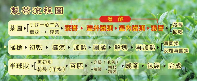 PVC-大享順製茶流程圖