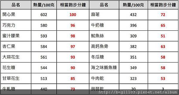 16-年節零食熱量比較表
