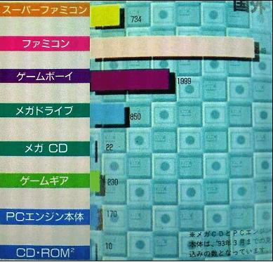 1992年海外發售台數.PNG