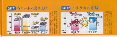 1991年底日本雜誌報導主機銷量