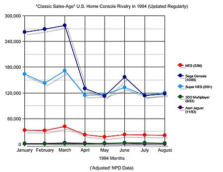 1994年上半主機銷量
