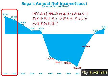 800px-Sega_Annual_Icome(Loss)_1993-2004.jpg