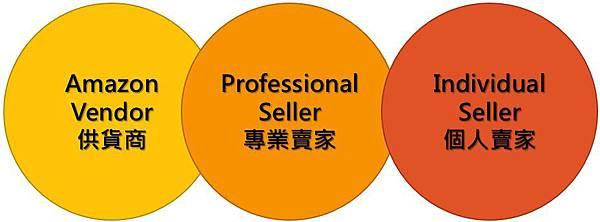 P3_types of amazon seller.jpg
