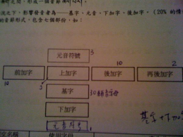 藏文字結構