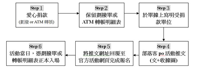 報名流程.jpg
