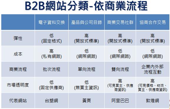 B2B網站分類-依商業流程