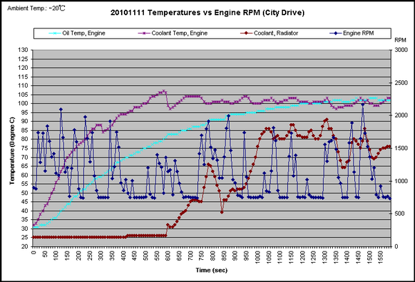 Temperature vs RPM - City Drive.PNG