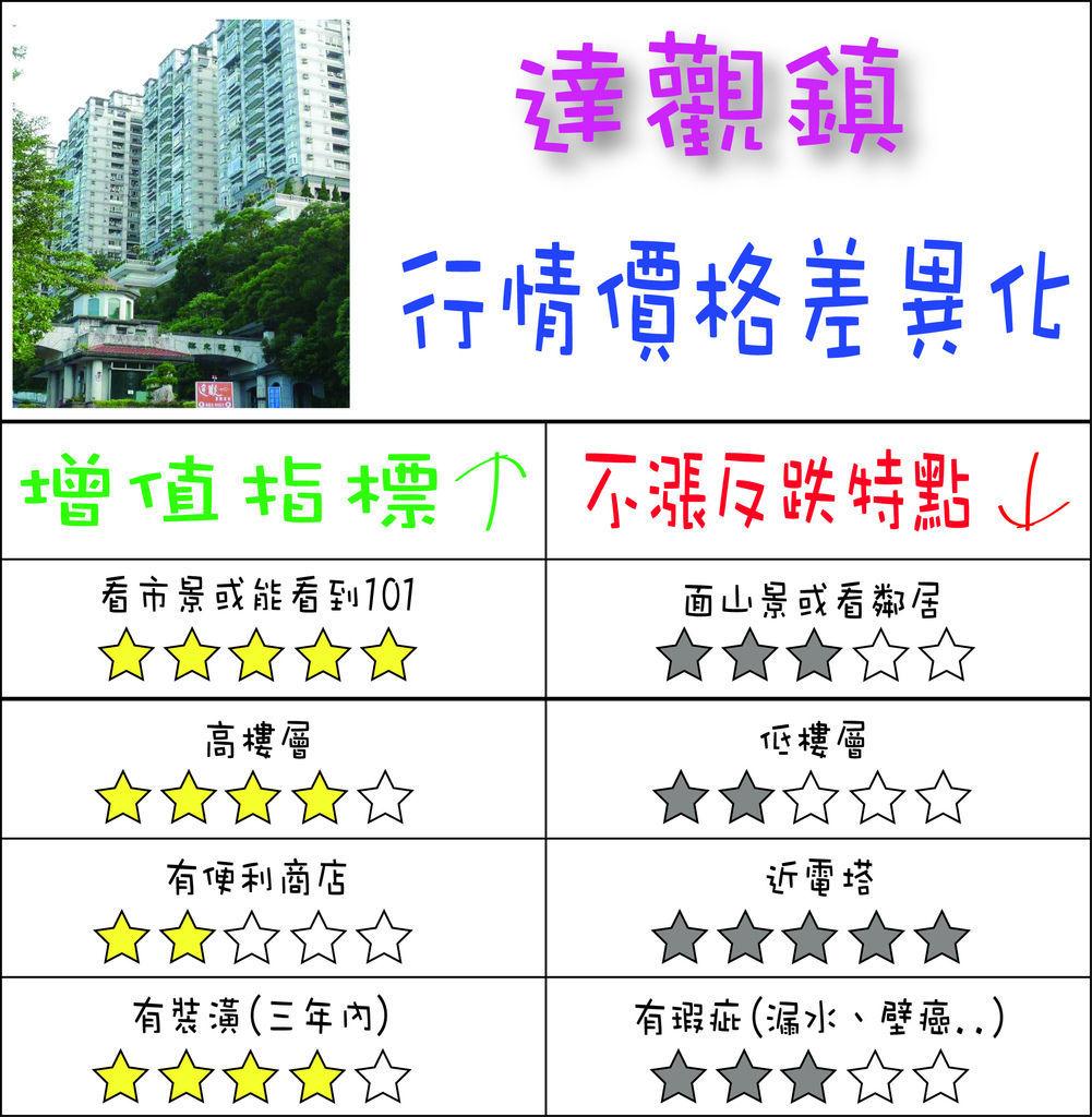 達觀鎮-行情價格差異化.jpg