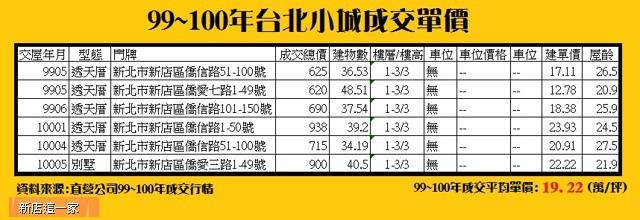 台北小城99~100年平均單價.jpg