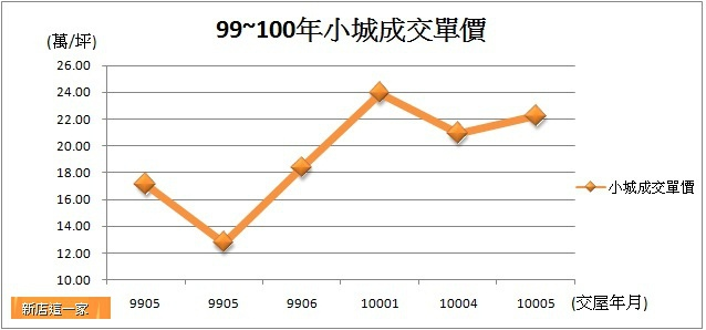 台北小城99~100年行情走勢.jpg