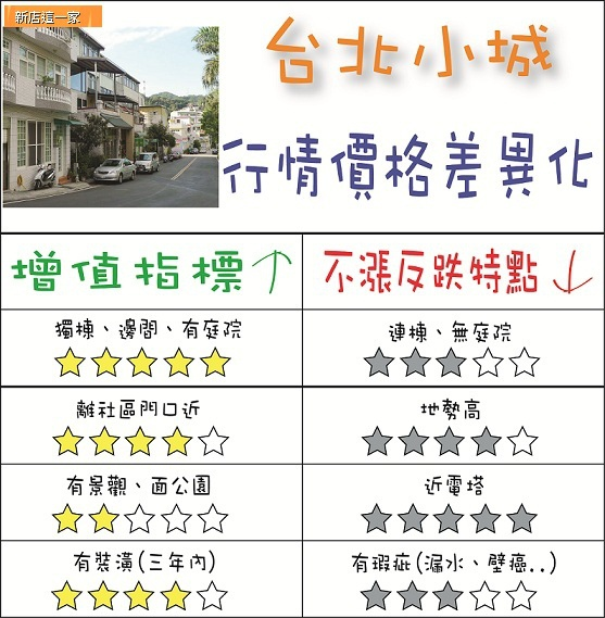 台北小城-行情價格差異化.jpg