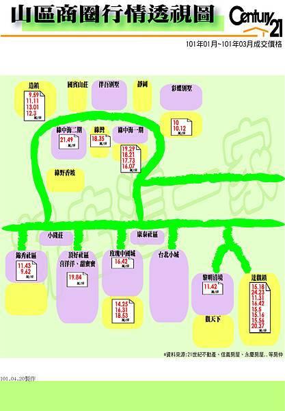 成交行情-山區(圖表10101~10103)