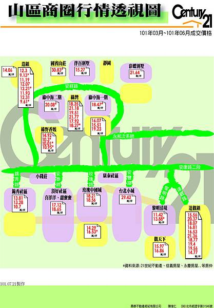成交行情-山區(圖表10103~10106)