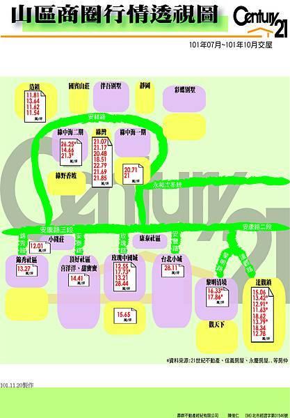 成交行情-山區(圖表10107~10110)