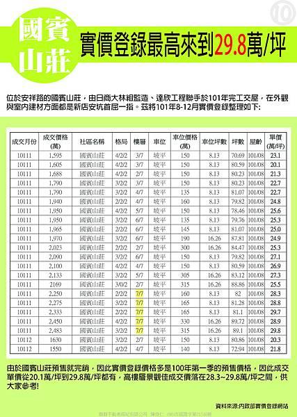 國賓山莊 實價登錄最高來到29.8萬坪-10