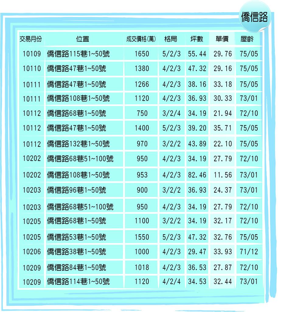 台北小城過去行情-僑信.jpg