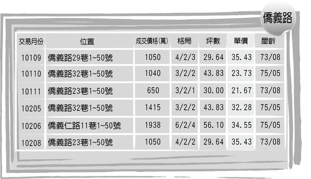 台北小城過去行情-僑義.jpg