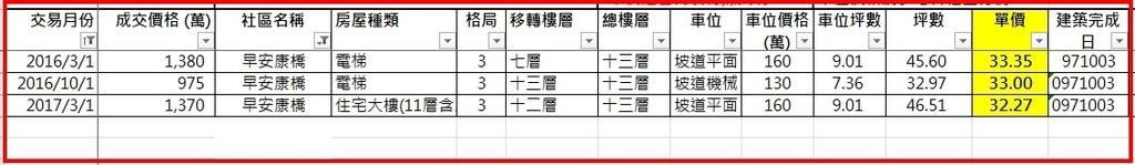早安康橋實價登錄.jpg