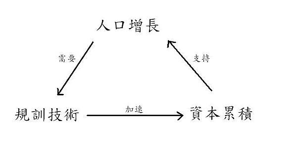 chapter7-人口增長與資本累積的關係.JPG
