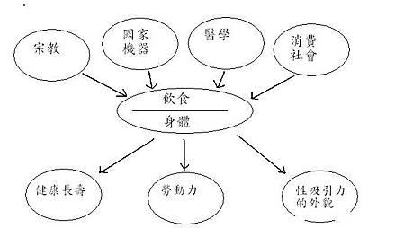 chapter7-飲食權力流動圖.jpg