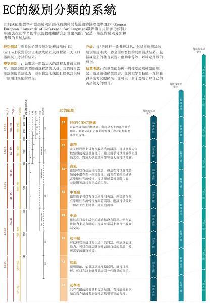 EC 分級分類表