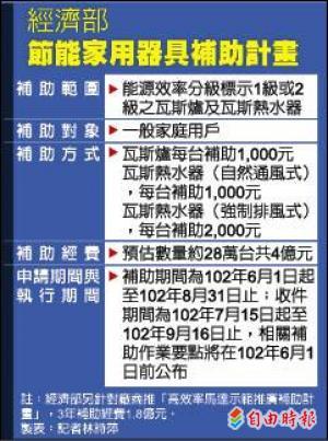 2013年 6月1日 買節能補助2000元