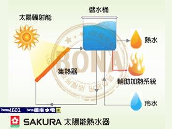 太陽能特色-p