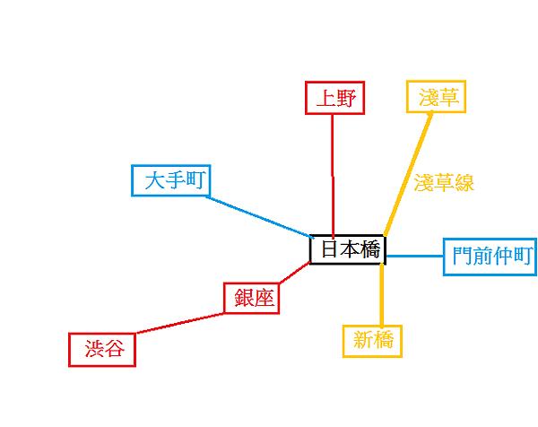 榮太樓總本鋪日本橋地鐵圖