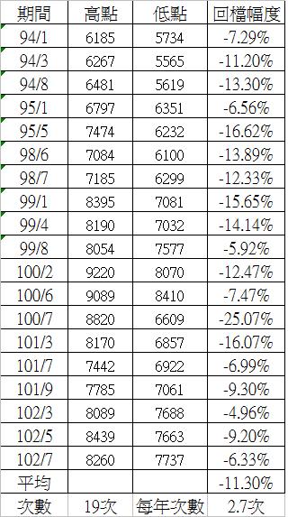 2004年-2013年台股的中期回檔統計