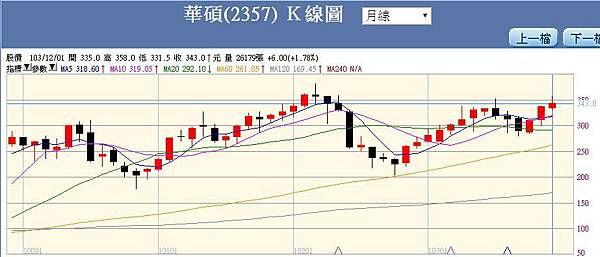 華碩四年多以來股價月線圖