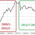 銅期貨月線圖