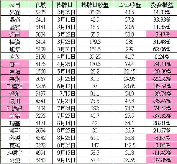 2014新股股價表現2