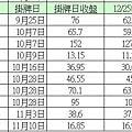 2014新股股價表現3