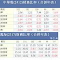 鴻海與中華電的成長分析表