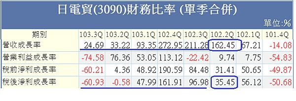 日電貿財務比率