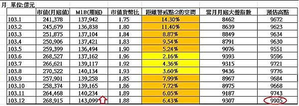 2014年12越m1b市值分析表