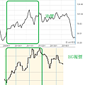 油價與EG報價的長線關係走勢圖