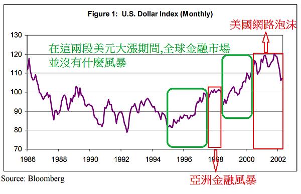 美元指數3